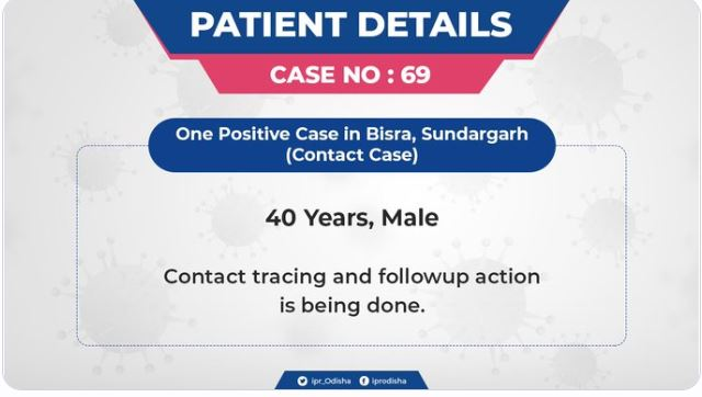 COVID 19 in Odisha: Patient details of case No. 69 to 74 Released