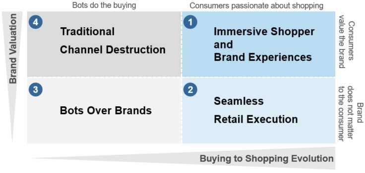 EY Switzerland Blog - Graph showing brand valuation and buying to shopping evolution.