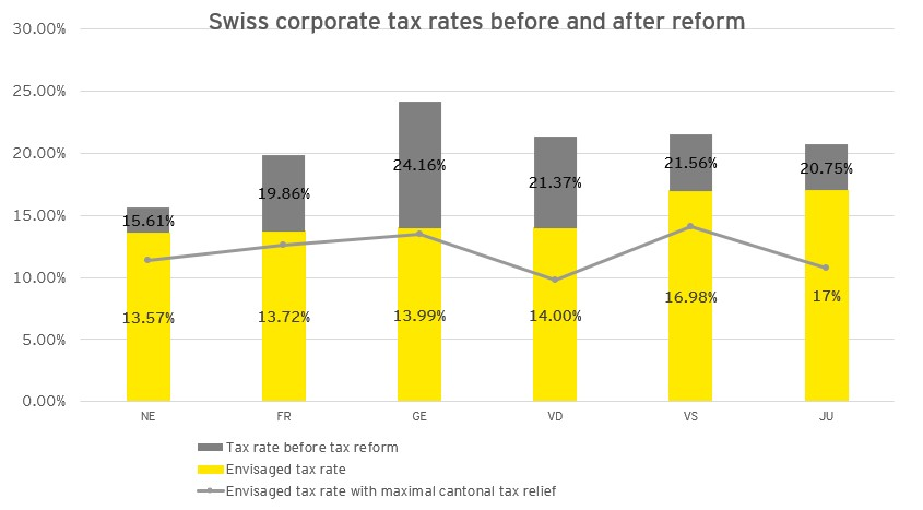 swiss tax reform