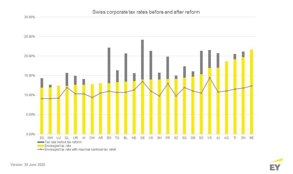 ey-switzerland-blog-Swiss corporate tax rates before and after reform