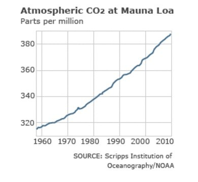 CO in the atmosphere, as measured at Mauna Loa