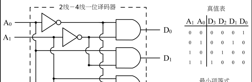 A decoder circuit Wikimedia Commons)