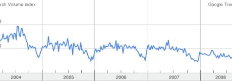 Google trends for Cyprus property - UK region