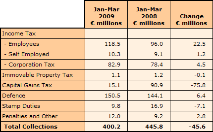 Income Tax Revenue January to March 2009 - Inland Revenue Department