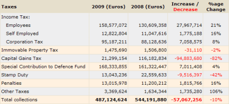 Cyprus Inland Revenue Department collections January - April 2009
