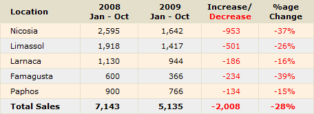 Property Sales to Cypriots (Source: Cyprus Land Registry)
