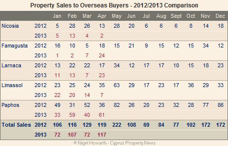 cyprus property sales - overseas market
