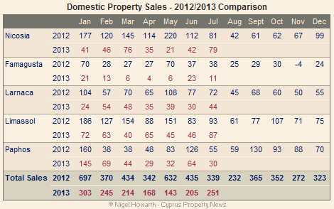 Domestic sales - July 2013