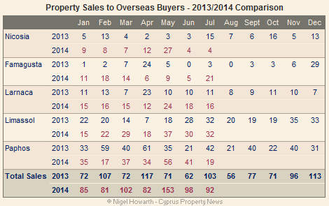 Cyprus: Overseas property sales July 2014