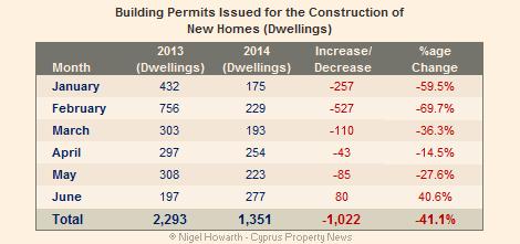 Cyprus building permits June 2014
