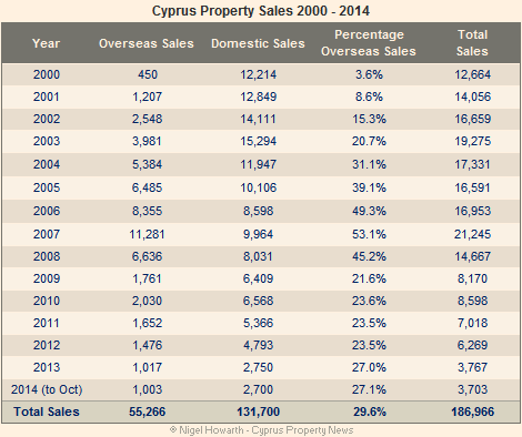 Cyprus property sales 200-2014