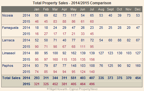 Cyprus property sales