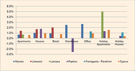 Cyprus property price districts