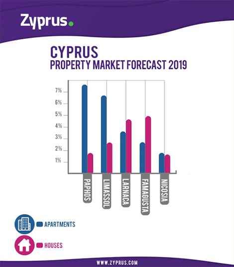 How will the value of your Cyprus property change in 2019?