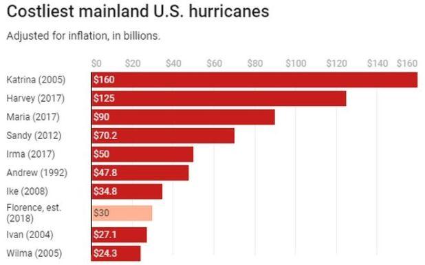 Έφτασε στις ΗΠΑ ο τυφώνας Φλόρενς: Σε κατάσταση εκτάκτου ανάγκης έξι πολιτείες