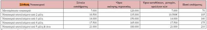 Επίδομα ενοικίου: Από 840 έως 2.500 ευρώ - Αναλυτικοί πίνακες