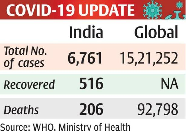 India Gov. Assures to have ample hydroxychloroquine