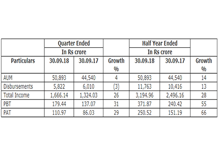 Srei consolidated Q2 Net Profit up by 29% INR 110.97 crore