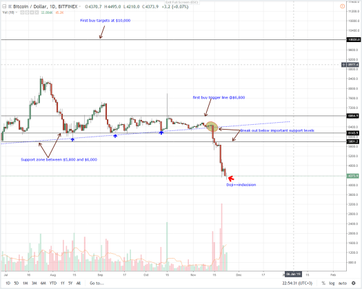 BTC/USD Price Analysis: Bitcoin Moving in a $400 Range ...