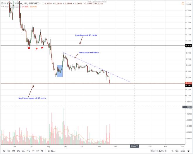 IOT/USD Price Analysis