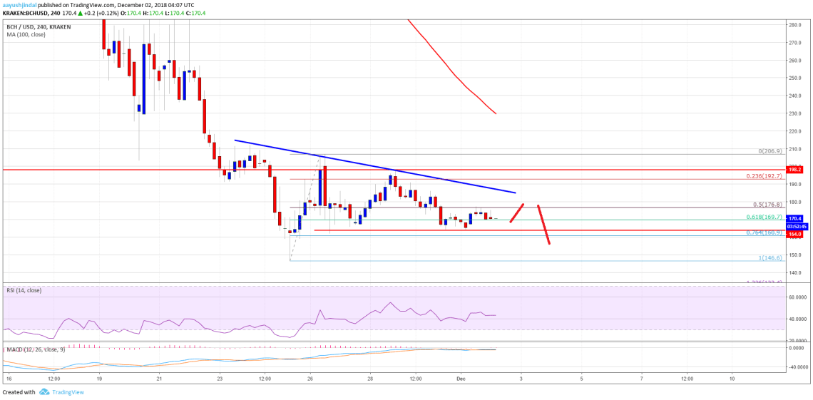 Bitcoin Cash Price Weekly Analysis BCH Chart
