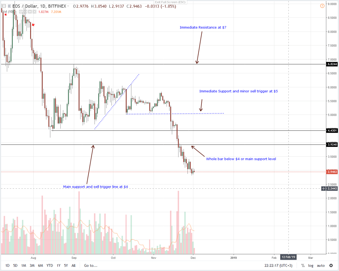 EOS/USD Price Analysis