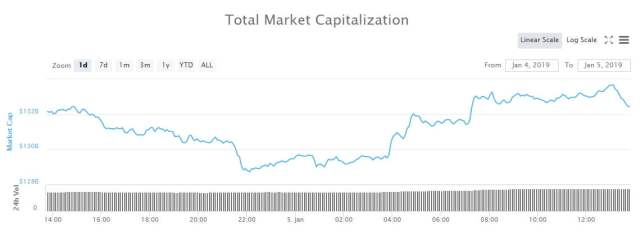 totalcap0501 Aggiornamento del Crypto Market: Ethereum aumenta Gap Over XRP a $ 2 miliardi - newsBTC Cryptocurrencies notizie
