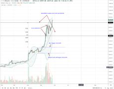 Bitcoin Market Efficient But Small, BTC Bulls Aiming At $10,000
