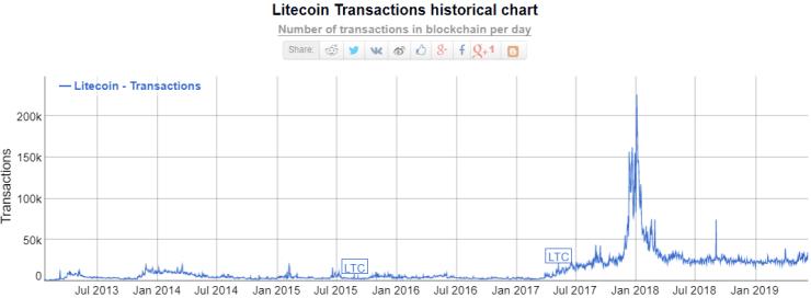 google, bitcoin, crypto, search