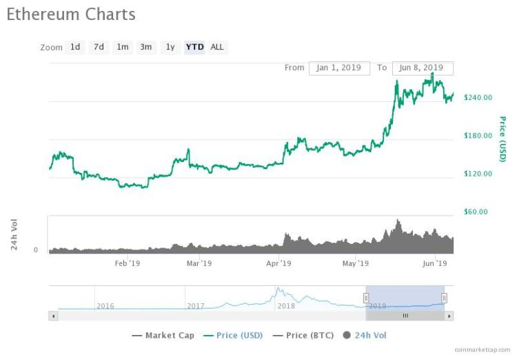 The price of Ethereum has climbed by 5 percent in the past 24 hours following impressive rally of XRP and Litecoin