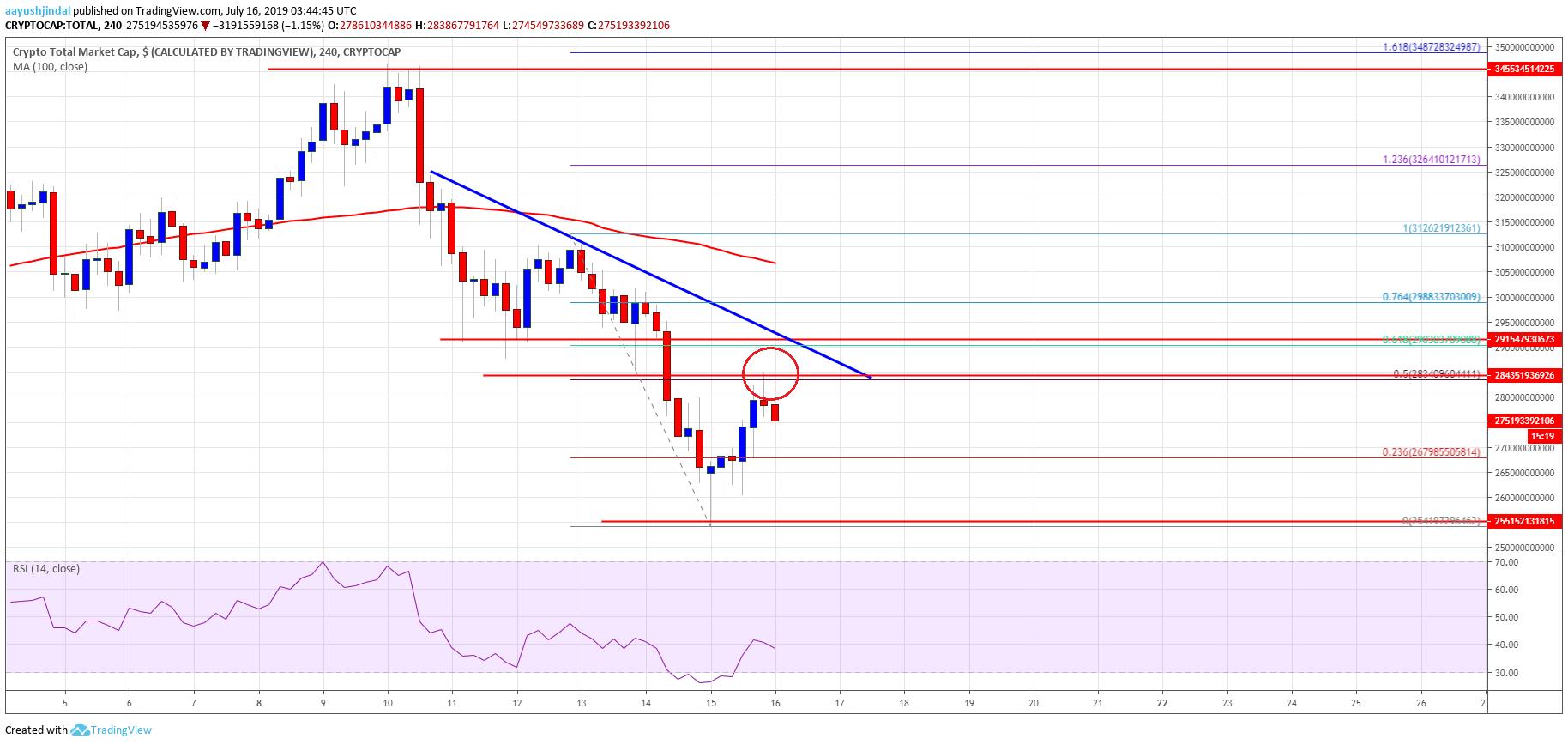 cryptocurrencies market cap and price