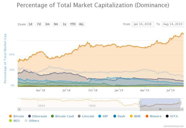 dominance bitcoin