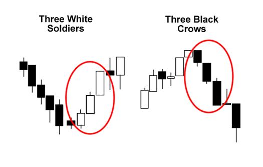 bitcoin price three black crows