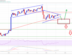 Despite Bitcoin's Key Technical Correction, The 100 SMA Can Trigger A Fresh Rally