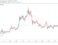 Ethereum Surpassed a Key Level For First Time in 1 Year, Making Vertical Rally Likely