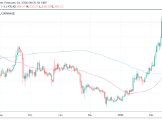 The Highly Accurate Ethereum Golden Cross is Forming, Is a Major Rally Incoming?