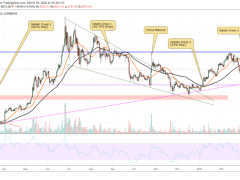 Bitcoin to Form 'Death Cross' For First Time since Sept 2019; Severe Correction Imminent?