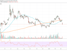 Bitcoin's Latest Dip Below $8K Forms Big CME Gap; Could Price Bounce Back?