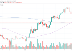 Strong Simultaneous Bitcoin and Stocks Rally Sparks Correlation Narrative