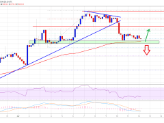 Bitcoin Trading Near Crucial Juncture, Can 100 SMA Produce New Rally?