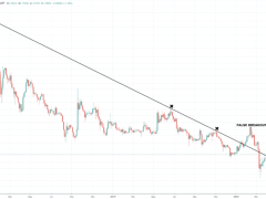 XRP Reclaims Downtrend Line After False Breakout, What's Next?
