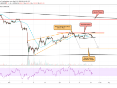 Eerie Bitcoin Wedge Fractal Sees Price Crashing to $5.3K; Here's Why