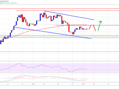 Bitcoin Price Topside Bias Vulnerable Unless It Surges Past $9,500