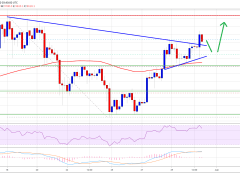 Bitcoin Holds Strong at $9,500: A Strengthening Case for Upside