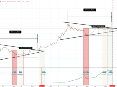 One Week Away: Comparing Past Pre-Halving Bitcoin Price Action