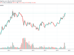 Top 3 Reasons Gold (XAUUSD) Is Ready to Set a New All-Time High