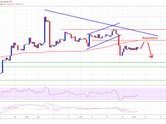 Bitcoin Price is Recovering But 100 SMA Could Trigger Another Sharp Drop