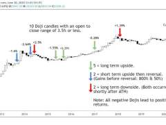 Bitcoin Monthly Shows Indecision, Data Reveals The Shocking Aftermath of Past Doji