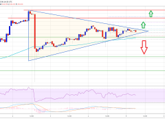 Ethereum Trading Near Crucial Juncture And 100 SMA Holds The Key