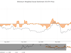 A Key Metric Shows Ethereum Investors Are Becoming Overwhemingly Positive
